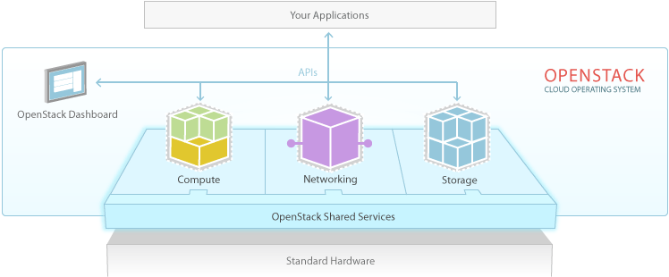 Solution applicative Openstack cloud privé